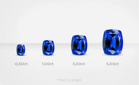 Tanzanite Grading Carat Weight Shimansky