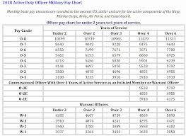 Army Rank Pay Chart 2020 Military Pay Chart Bedowntowndaytona Com