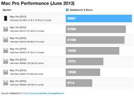 Mac Intel Processor Comparison Chart Benchmarks For The New Mac Pro Begin To Appear In Geekbench