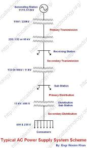 single line diagram of electrical power supply system typical ac Ac Power Cord Wiring Diagram wiring diagram single line diagram of electrical power supply system typical ac power supply scheme and pc power supply wiring diagram