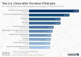 Slope Percentage Chart Chart The U S Cities With The Most Stem Jobs Statista