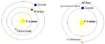 Реферат по астрономии на тему Видимое движение планет Реферат Поговорим конкретнее о каждом из видов конфигураций конфигурации при которых внутренняя планета Земля и Солнце выстраиваются по одной линии