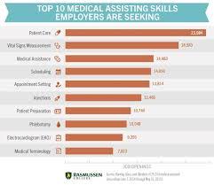 Medical Assisting Skills Chart Medical Assistant Skills
