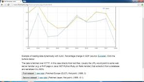 Open Flash Chart Examples Create Real Time Graphs With These Five Free Web Based Apps