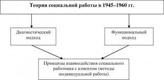 СОЦИАЛЬНАЯ РАБОТА это что такое СОЦИАЛЬНАЯ РАБОТА определение  Теория социальной работы в 1945 1960 гг