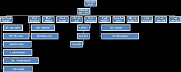 Kitchen Brigade Flow Chart Hotel Management Ihm 1st Year 1st Sem Food Production