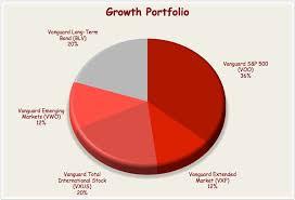 Vanguard Etf Portfolio For The Growth Investor Seeking Alpha