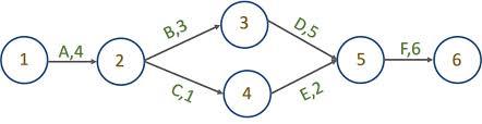 Pert Program Evaluation Review Technique Simple Example