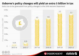 Chart Osbornes Policy Changes Will Yield An Extra 5