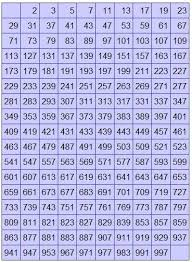 Prime Chart To 1000 Find Given Number Is Prime Or Not C Prime Numbers Number