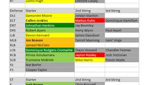 Cardinals Depth Chart 2015 2015 Depth Charts New York Giants Pff News Analysis Pff