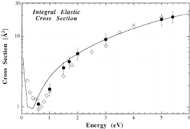Integral Elastic Cross Section For Methane From 0 6 Ev Present