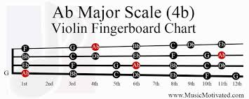 B Flat Violin Finger Chart Ab Major Scale Charts For Violin Viola Cello And Double