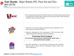 Kfc Chart Yum Brands Major Brands Kfc Pizza Hut And Taco Bell 2018