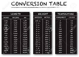 Temperature Table Chart Conversion Table Chart Vector For Length Weight And Temperature