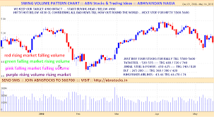 Nifty Spot Live Chart Abn Stocks Trading Ideas Sure Shot Nifty Stock Levels