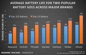 Hearing Aid Battery Sizes Chart How Long Do Hearing Aid Batteries Last And What Is The Cost
