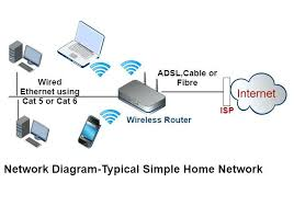 internet wiring diagram and home networking diagram comcast internet comcast phone wiring diagram internet wiring diagram and home networking diagram comcast internet wiring diagram