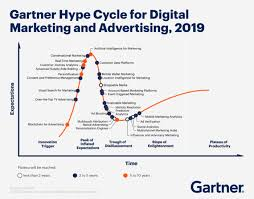 Gartner Chart 2019 Latest Gartner Hype Cycles Smart Insights