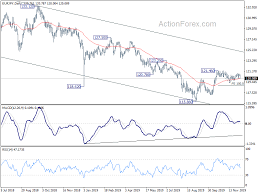Eur Jpy Live Charts Eurjpy Technical Analysis With Chart Todays Forecast