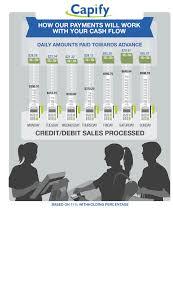 Merchant Cash Advance Payment Model Infographic Capify Us