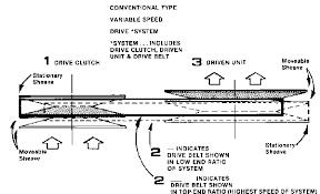 comet torque converter clutches parts for go karts mini bikes clutch diagram