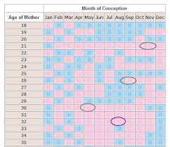 Baby Heart Rate Gender Chart Buy Baby Heart Rate Gender Chart