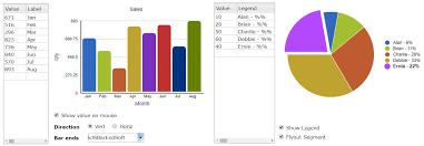 Add Powerful Data Analysis To Omnis Studio With Charts