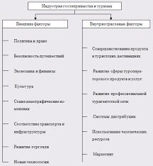 Курсовая работа Социально экономические эффекты въездного туризма  Приложение 3