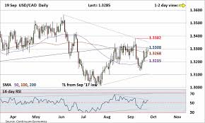 Forex Analysis Chart Usd Cad Update Stuck Within The