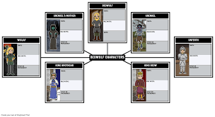 beowulf hero s journey beowulf epic hero beowulf summary beowulf character map