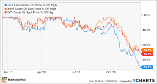 Oilu Stock Chart 3 Top Oil Stocks To Buy In December The Motley Fool