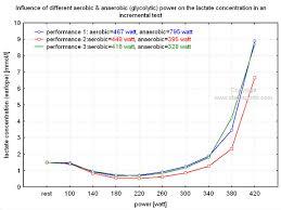 Cycling Wattage Chart Lactate And Cycling