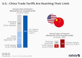 Chart U S China Trade Tariffs Are Reaching Their Limit