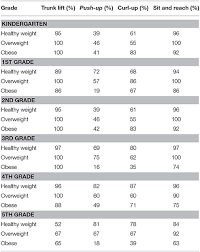 Fitnessgram Healthy Fitness Zone Chart 2018 Frontiers Musculoskeletal Fitness Measures Are Not Created
