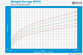 Baby Boy Growth Chart Track Your Babys Weight And Height