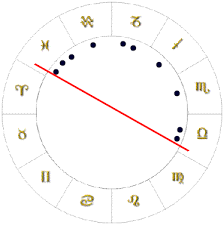 Splay Chart Planetary Patterns Chart Shapes