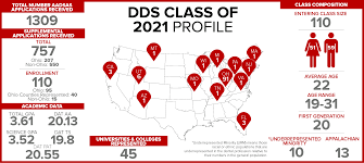 doctor of dental surgery college of dentistry the ohio state  welcome to the doctor of dental surgery dds program at the ohio state university