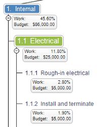 Work Breakdown Structure Vs Gantt Chart What Is A Work Breakdown Structure Wbs