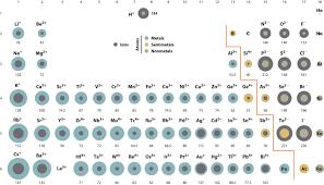 ionic size chem college ionic radius ionic size scientific tutor