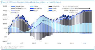 Stunning Chart Shows That Central Bank Liquidity Is Now