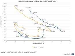 Job Vacancy And Unemployment Rates Beveridge Curve
