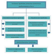 Анализ ипотечного кредитования в РФ реферат курсовая работа  Рис 1 1 Классификация основных проблем развития ипотечного кредитования в России