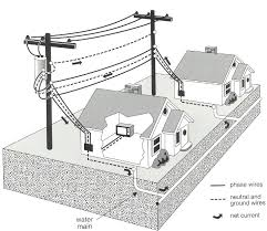 what is emf (electromagnetic fields) 101 emf & rf solutions electrical wiring for dummies at House Wiring 101
