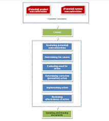 Control Of Nonconforming Product Flow Chart Flow Chart Of Control Of Nonconforming Product Process