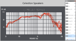 Speaker Frequency Range Chart All Celestion Speakers Are Roughly The Same The Gear Page