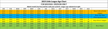 Little League Baseball Age Chart 2014 Ireland Youth Sports 2019 Spring Ball Age Guidelines