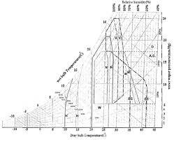 Giovanni Structural Bioclimatic Chart Download Scientific