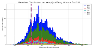 Race Time Predictor Chart Predicting The 2020 Boston Marathon Cutoff Time With The