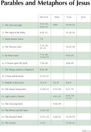 7 7 Parables And Metaphors Of Jesus Byu Studies